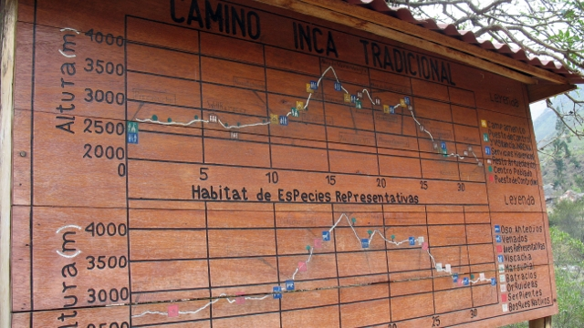 The map of the Inca Trail